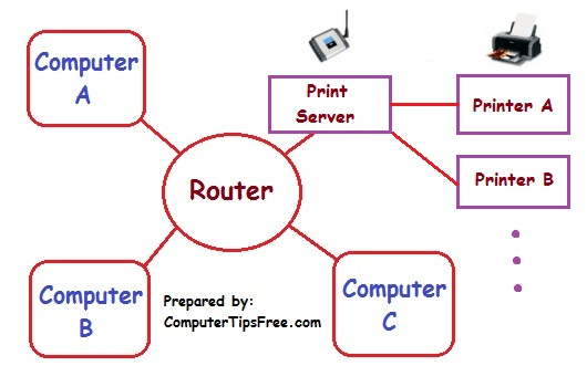how-to-add-a-network-wireless-printer-in-windows-7-vista-xp-1