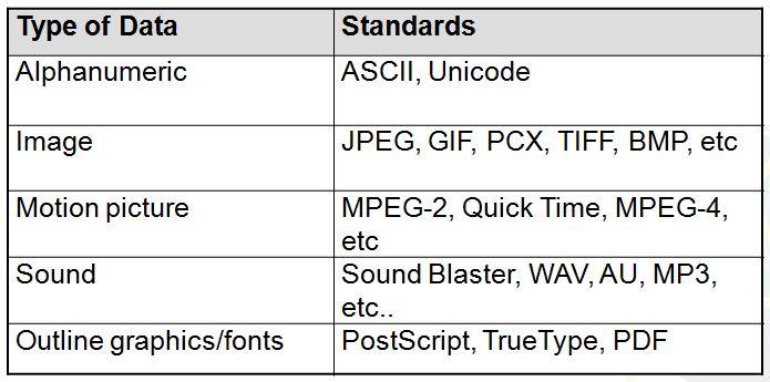 standard-formats-ascii-unicode
