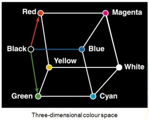 three-dimensional-colour-space