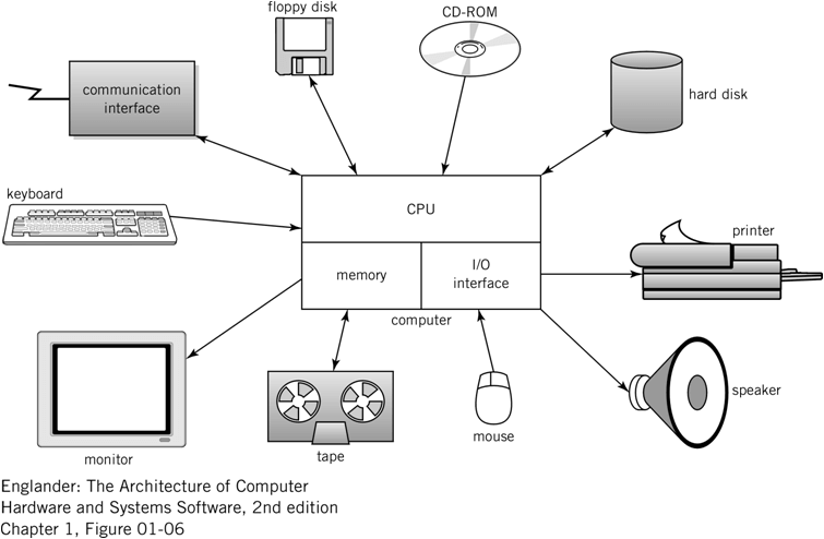 typical-computer-systems